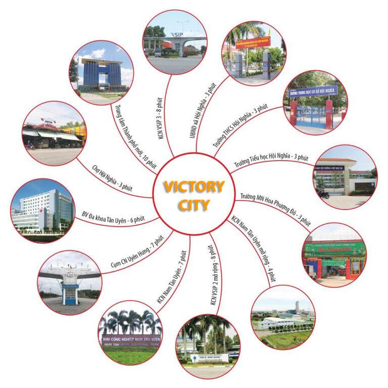 Liên kết vùng Victory City